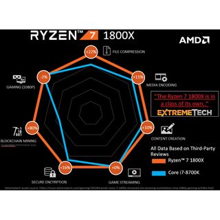 AMD Ryzen 7 1800X 8x 3.60GHz So.AM4 WOF