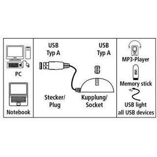 1.50m Hama USB2.0 Verlängerungskabel Docking Ball USB A Stecker