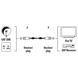 1.50m Hama Antenne Anschlusskabel F-Stecker auf F-Stecker Silber