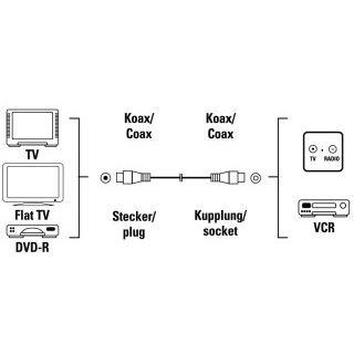 0.75m Hama Antennenkabel doppelt geschirmt Koax Stecker auf Koax